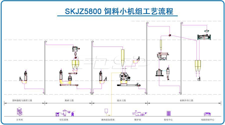 SKJZ5800饲料小机组