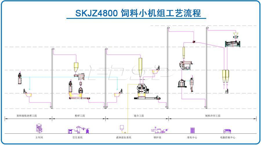 SKJZ4800饲料小机组