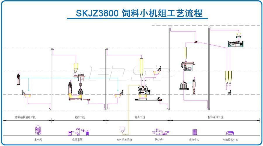 SKJZ3800饲料小机组