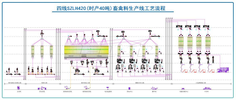 四线SZLH420(时产40吨)畜禽饲料生产线