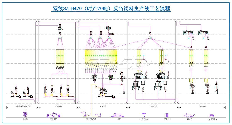 双线SZLH420(时产20吨)反刍饲料生产线
