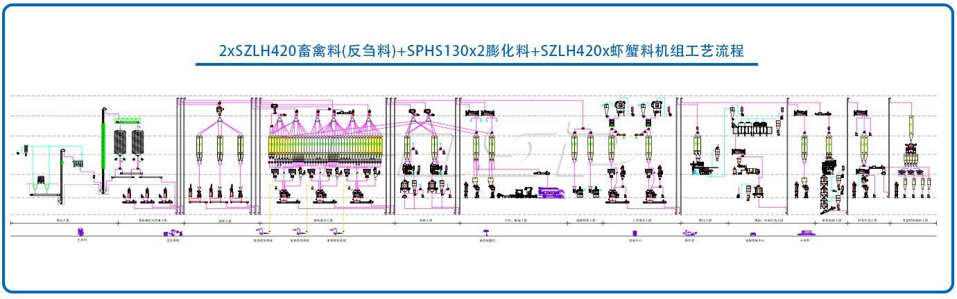 2×SZLH420畜禽料(反刍料) SPHS130×2膨化水产料 SZLH420X虾蟹料生产线