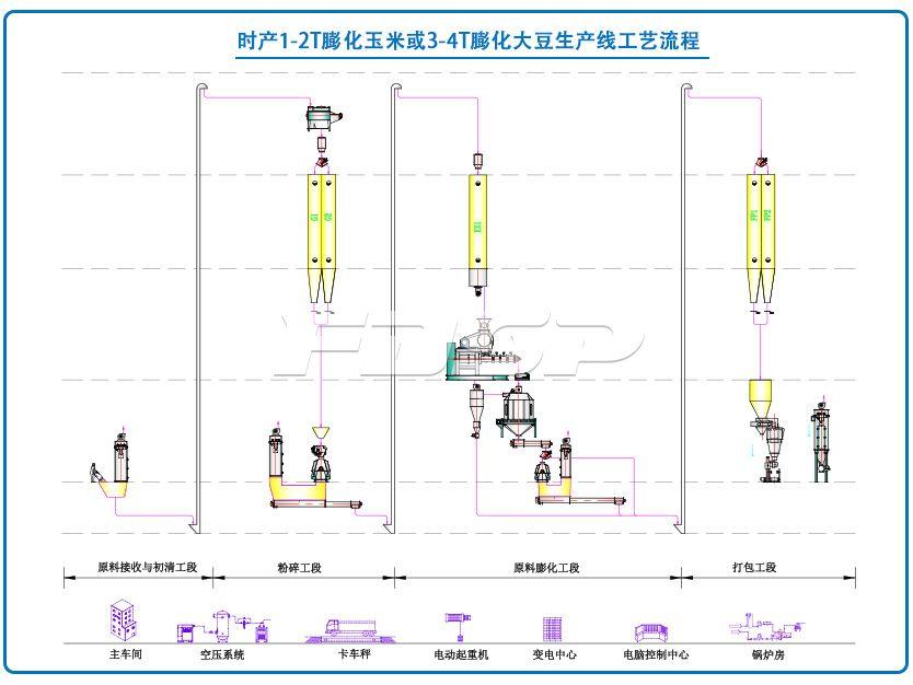 时产1-2T膨化玉米或3-4T膨化大豆生产线
