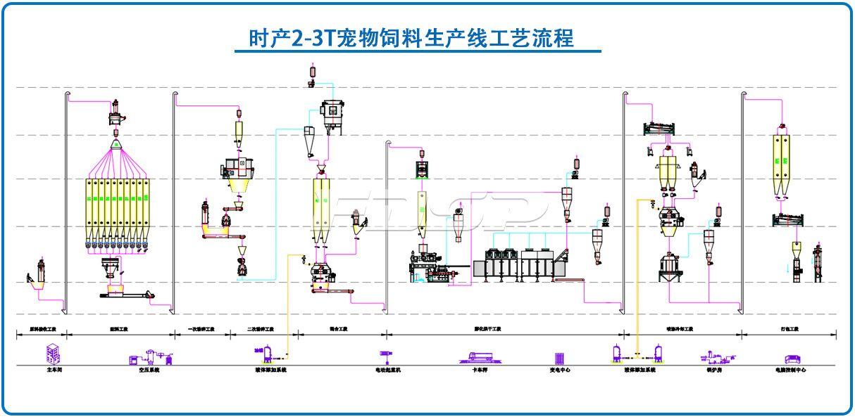 时产2-3T宠物食品生产线