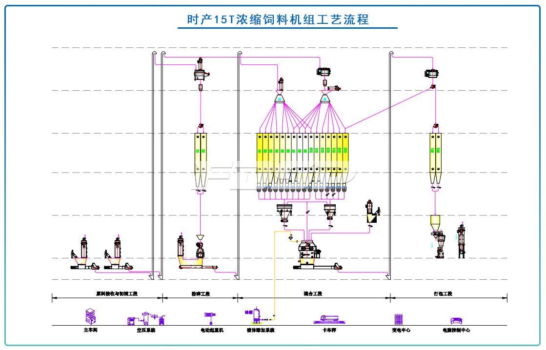 时产15T浓缩饲料生产线