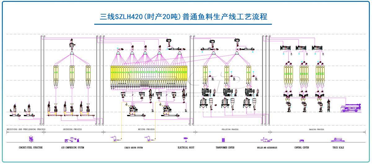 三线SZLH420(时产20吨)普通鱼料生产线