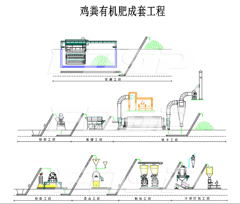 Process specification of two-line FZLH508 chicken manure bio-organic fertilizer