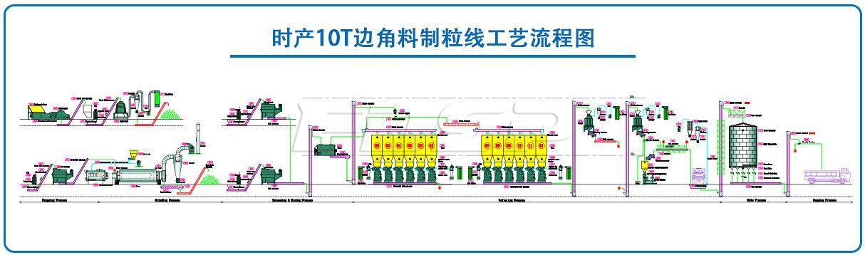 时产10吨边角料制粒生产线