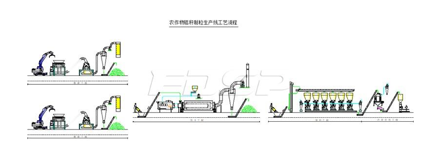 原木制粒成套工程工艺流程介绍