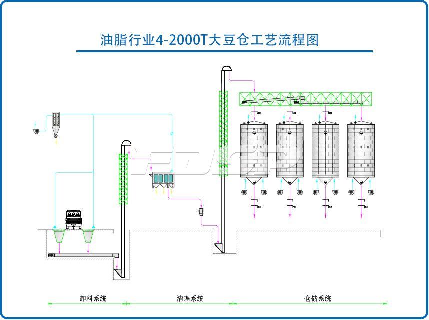 油脂行业4-2000T大豆钢板仓工程