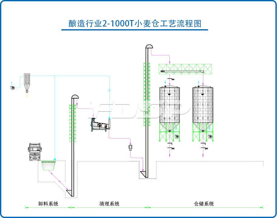 酿造行业2-1000T小麦钢板仓工程