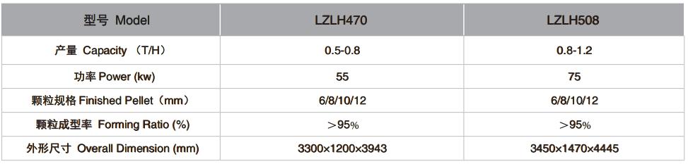 LZLH系列立式生物质制粒机