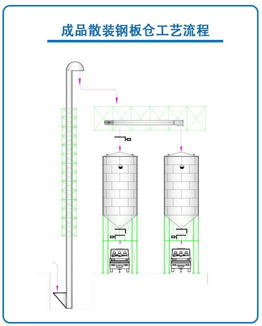 成品散装钢板仓工程
