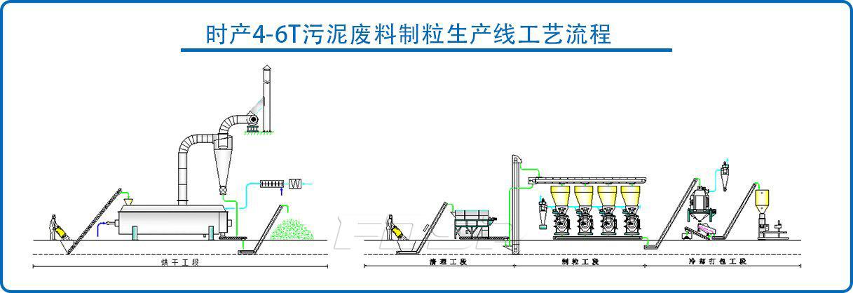 时产4-6吨污泥木屑混合制粒生产线